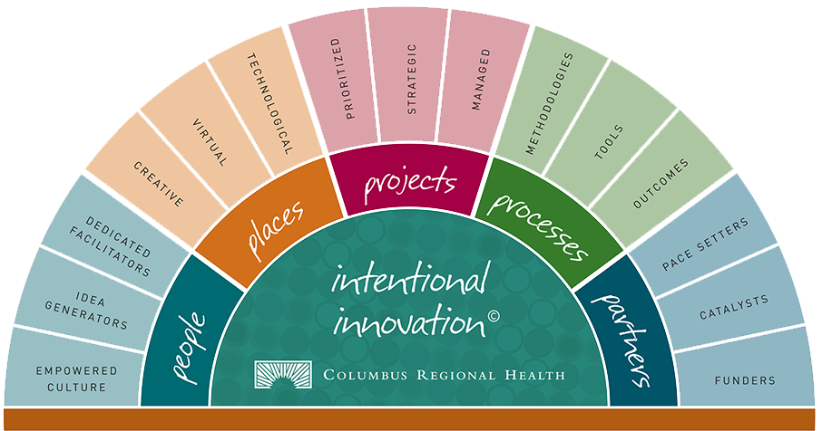 Intentional Innovation chart