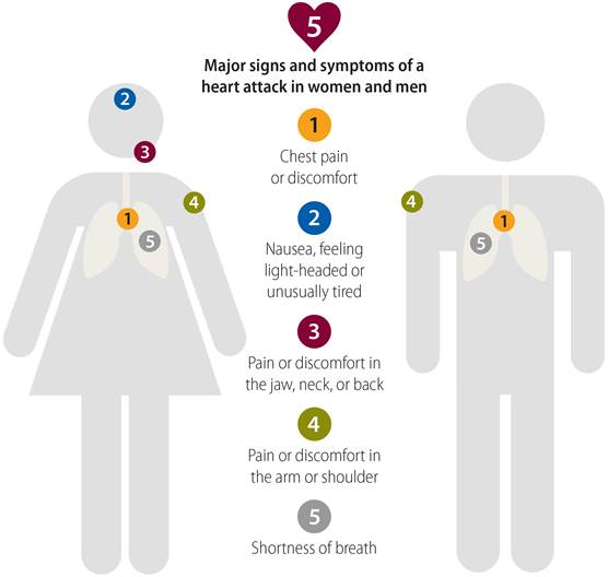 Major signs and symptoms of a heart attack in women and men