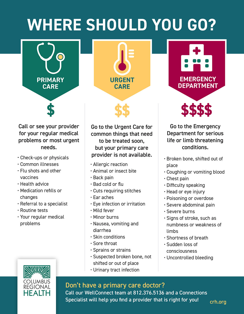 Infographic illustrating where you should go if you need medical attention.