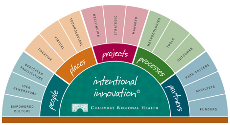 Intentional Innovation graphic